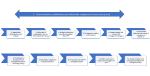 Figure 1. Road map for the participatory development of PA management plans in T&T