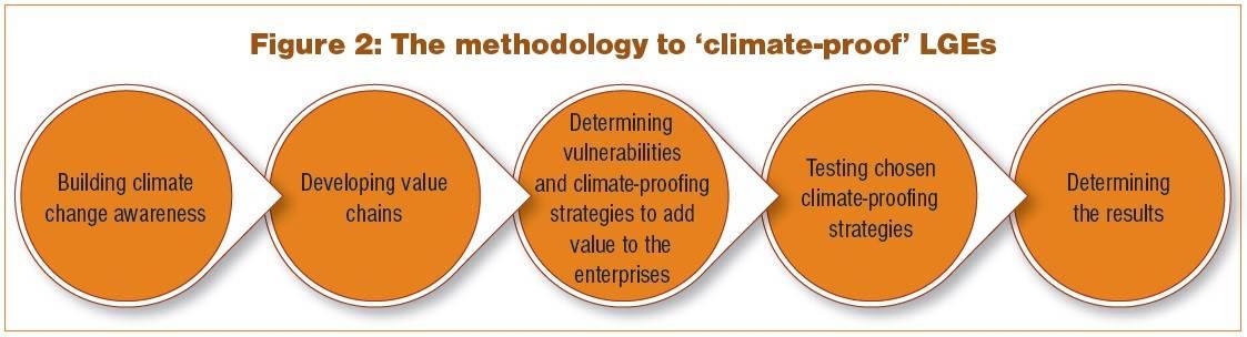 climate-proofenterpriseprocess
